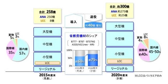 ANAの2016年から2020年までの中期機材計画