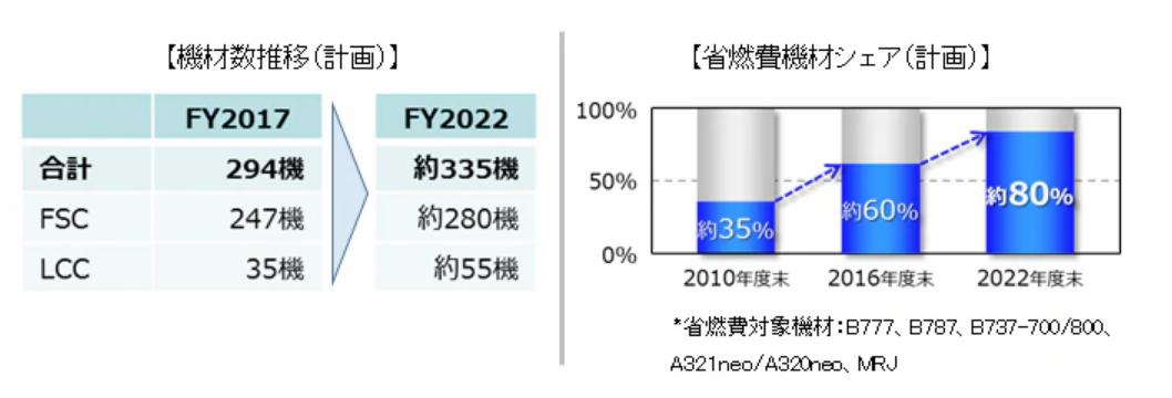 ANAの2018-2022年度の中期経営計画