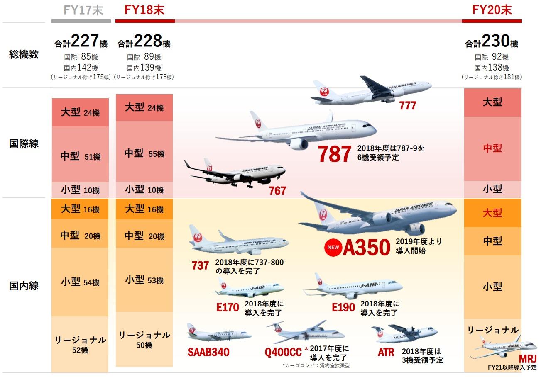 JALの2017年度~2020年度の中期経営計画の機材計画