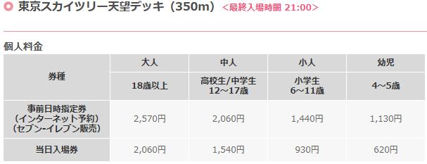 東京スカイツリーの展望台の料金