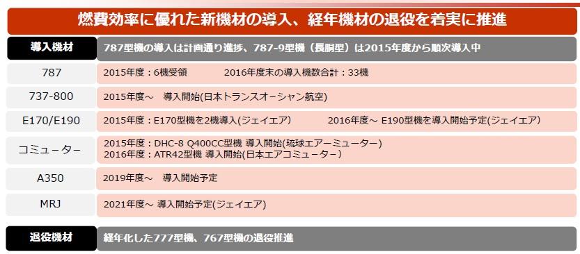JALの機材計画表