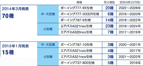 ANAの導入予定機材一覧表